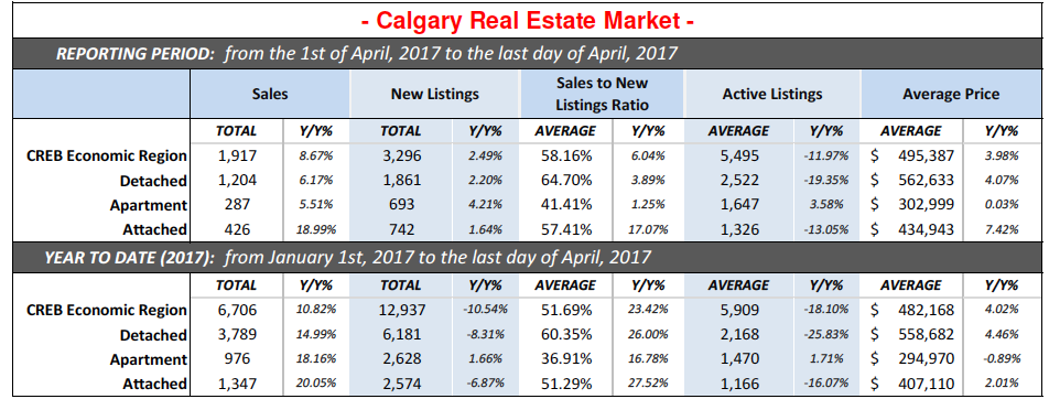 Calgary real estate sales to new listing ratio or absorption rates.