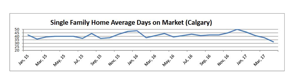 Single Family Home Average Days on Market (Calgary)