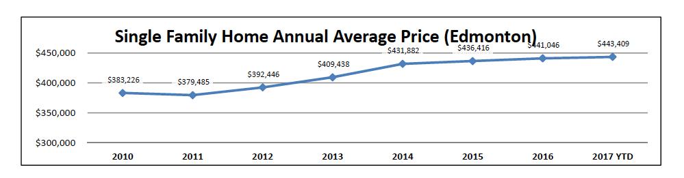 single avg family home price