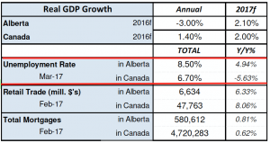 Real GDP Alberta and Canada. Unemployment Rate