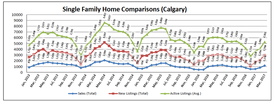 Calgary Single Family Home Comparisons