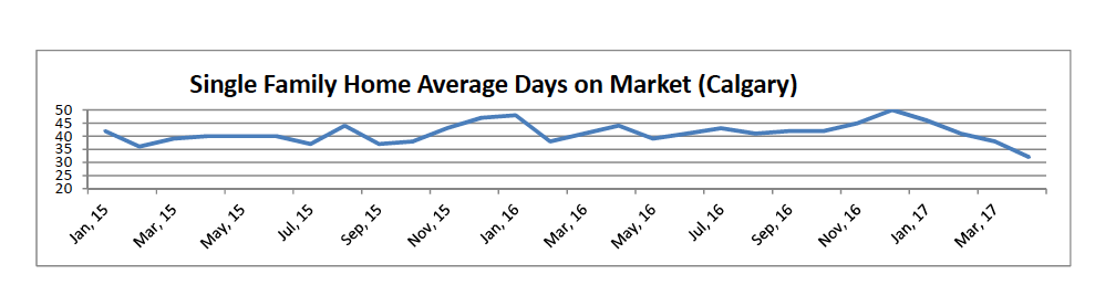 Single Family Home Average Days on Market (Calgary)