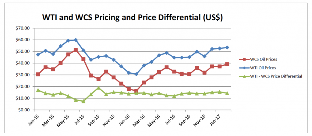 WTI and WCS Pricing and Pricing Differential (US$)