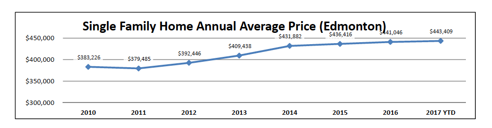 single avg family home price